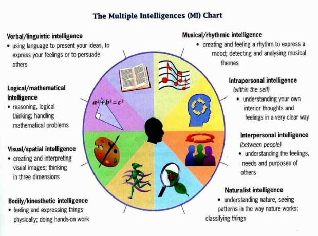 Multiple Intelligences Chart