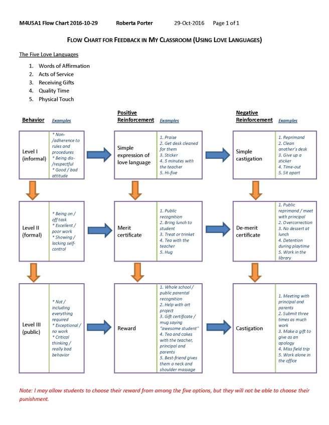 M4U5A1 Flow Chart 2016-10-29