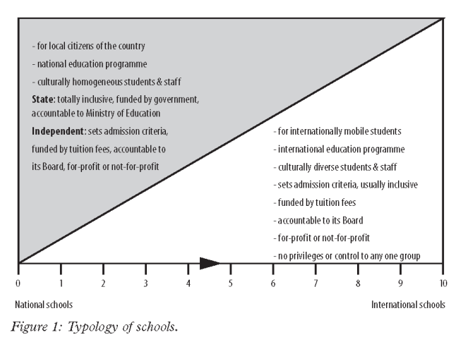 Continuum of Schools - National to International (By Ian Hill 2016)