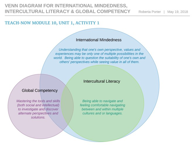 M10U1A1 Venn Diagram for International Mindedness, Intercultural Literacy & Global Competency